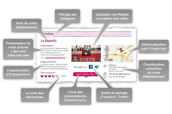 Description de la fiche produit des activités publiées sur Enjoyourlove.fr